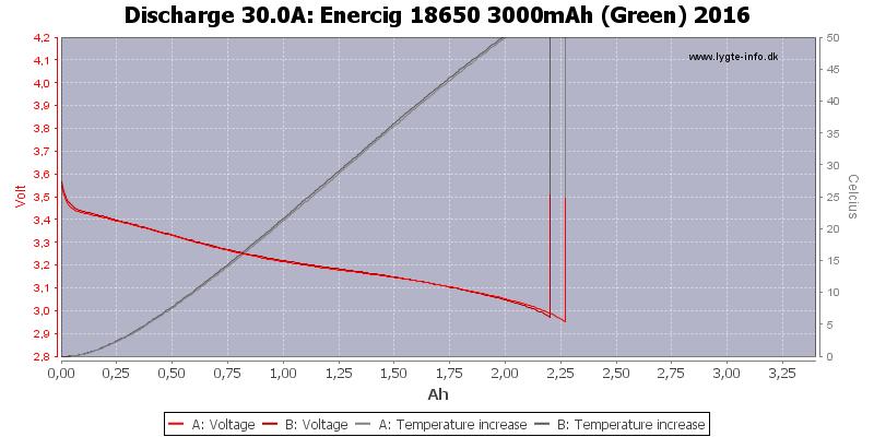 Enercig%2018650%203000mAh%20(Green)%202016-Temp-30.0