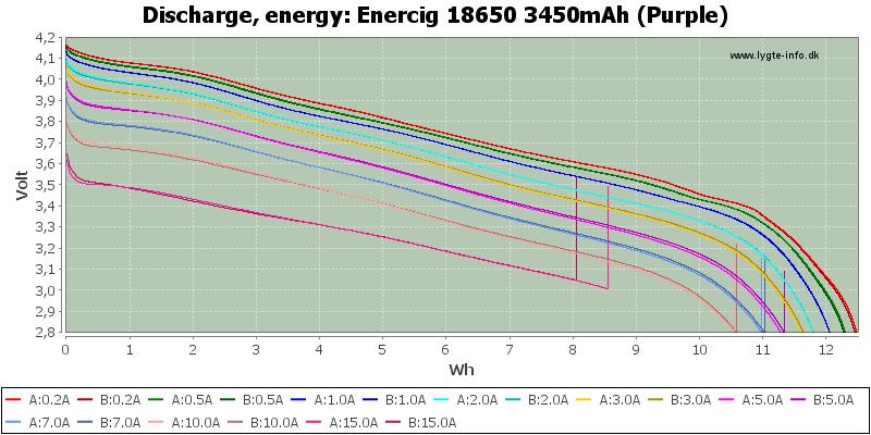 Enercig%2018650%203450mAh%20(Purple)-Energy