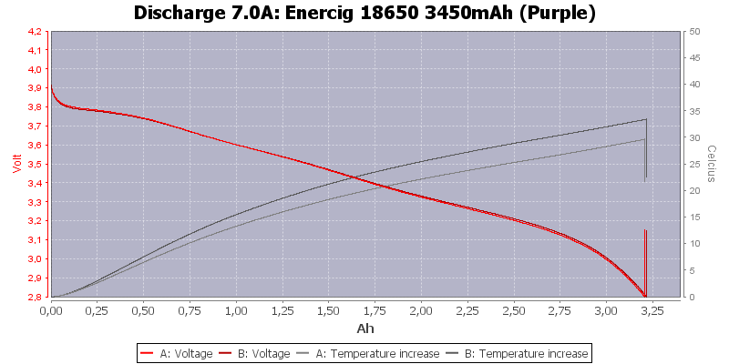 Enercig%2018650%203450mAh%20(Purple)-Temp-7.0