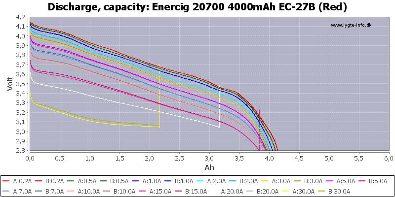 Enercig%2020700%204000mAh%20EC-27B%20(Red)-Capacity