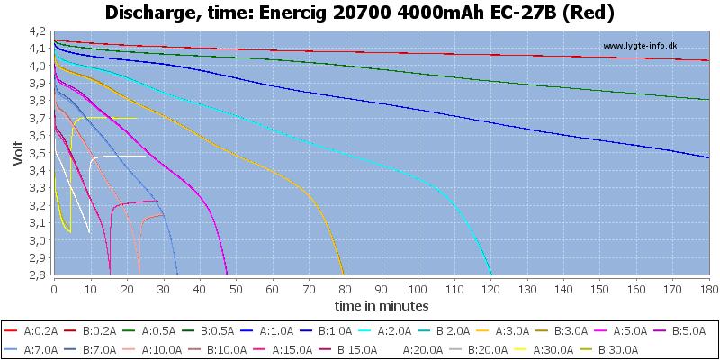 Enercig%2020700%204000mAh%20EC-27B%20(Red)-CapacityTime