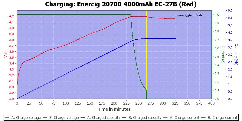 Enercig%2020700%204000mAh%20EC-27B%20(Red)-Charge