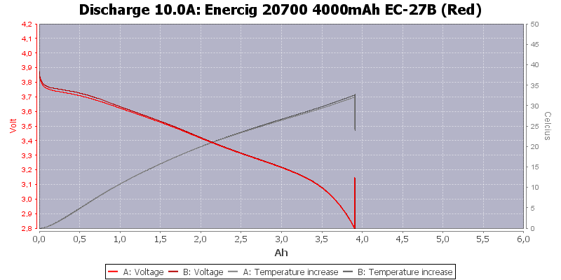 Enercig%2020700%204000mAh%20EC-27B%20(Red)-Temp-10.0