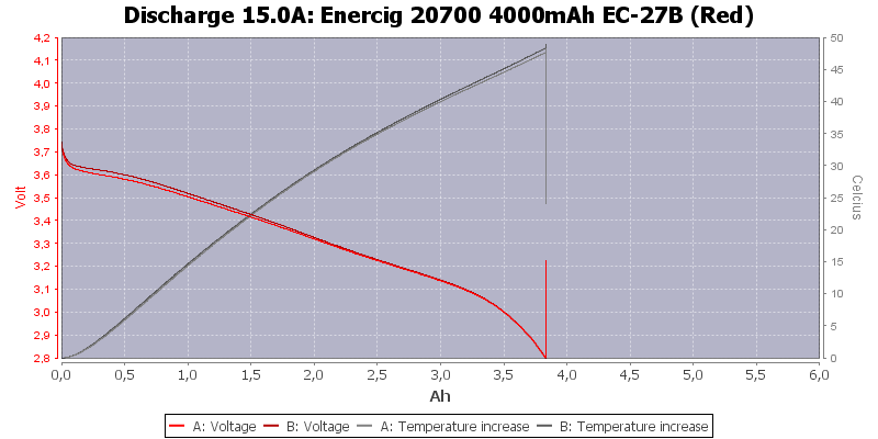 Enercig%2020700%204000mAh%20EC-27B%20(Red)-Temp-15.0
