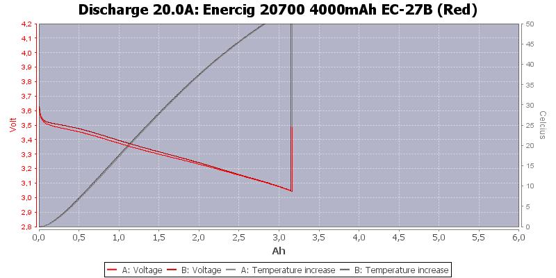 Enercig%2020700%204000mAh%20EC-27B%20(Red)-Temp-20.0