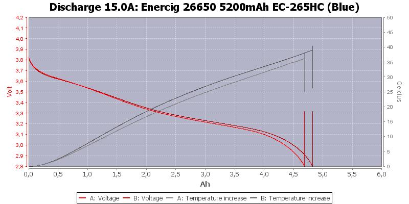 Enercig%2026650%205200mAh%20EC-265HC%20(Blue)-Temp-15.0