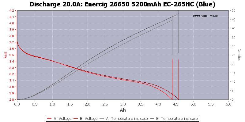 Enercig%2026650%205200mAh%20EC-265HC%20(Blue)-Temp-20.0