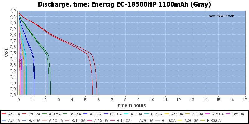 Enercig%20EC-18500HP%201100mAh%20(Gray)-CapacityTimeHours