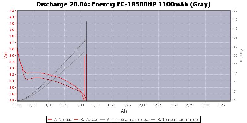 Enercig%20EC-18500HP%201100mAh%20(Gray)-Temp-20.0