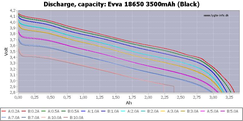 Evva%2018650%203500mAh%20(Black)-Capacity