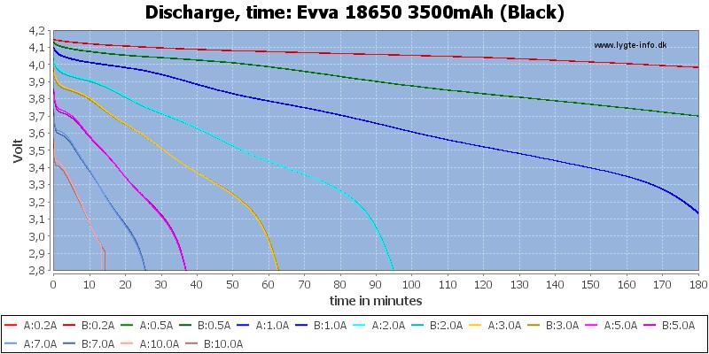 Evva%2018650%203500mAh%20(Black)-CapacityTime