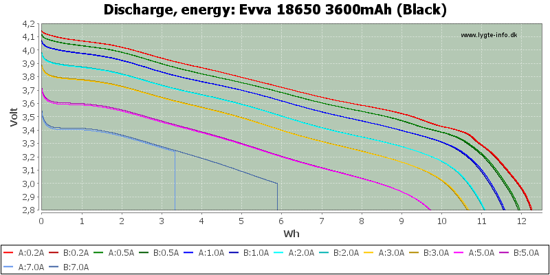 Evva%2018650%203600mAh%20(Black)-Energy