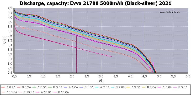 Evva%2021700%205000mAh%20(Black-silver)%202021-Capacity.png