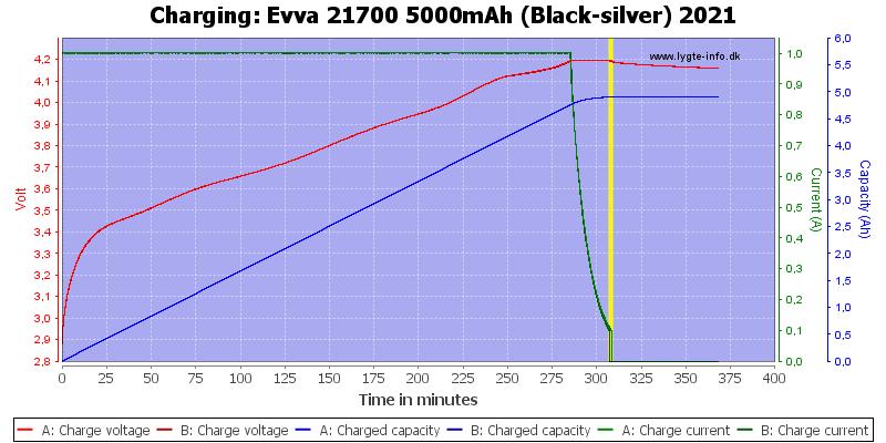 Evva%2021700%205000mAh%20(Black-silver)%202021-Charge.png