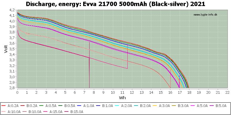 Evva%2021700%205000mAh%20(Black-silver)%202021-Energy.png
