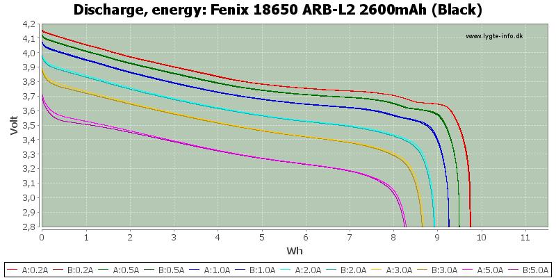 Fenix%2018650%20ARB-L2%202600mAh%20(Black)-Energy