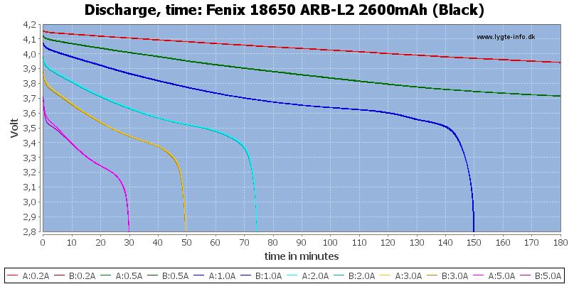 Fenix%2018650%20ARB-L2%202600mAh%20(Black)-CapacityTime