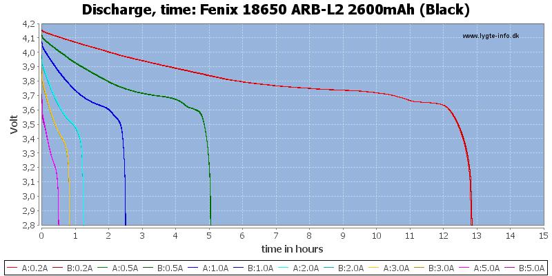 Fenix%2018650%20ARB-L2%202600mAh%20(Black)-CapacityTimeHours