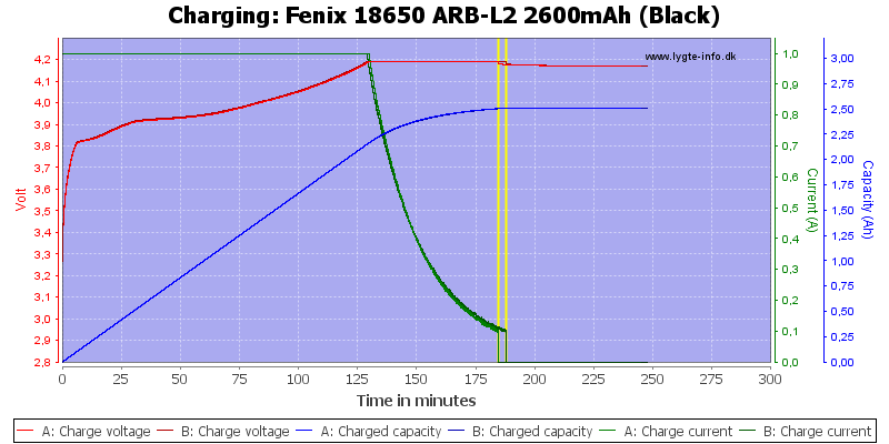 Fenix%2018650%20ARB-L2%202600mAh%20(Black)-Charge