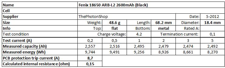 Fenix%2018650%20ARB-L2%202600mAh%20(Black)-info