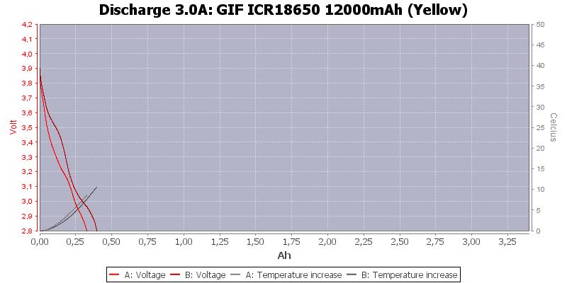GIF%20ICR18650%2012000mAh%20(Yellow)-Temp-3.0