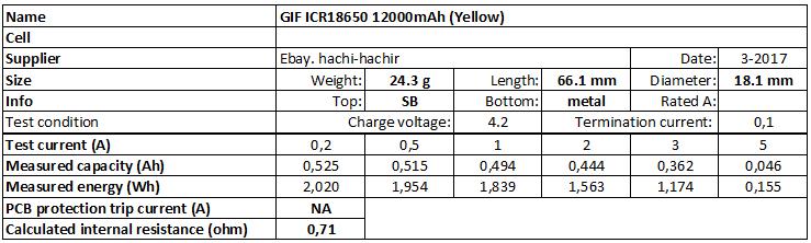 GIF%20ICR18650%2012000mAh%20(Yellow)-info
