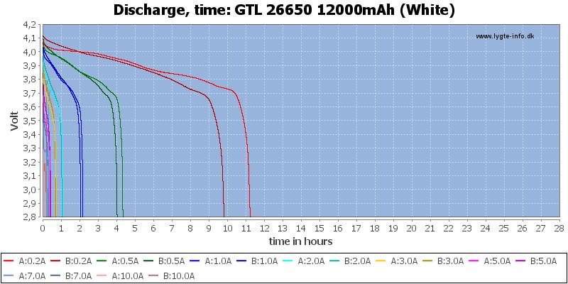 GTL%2026650%2012000mAh%20(White)-CapacityTimeHours