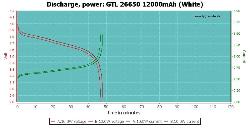 GTL%2026650%2012000mAh%20(White)-PowerLoadTime