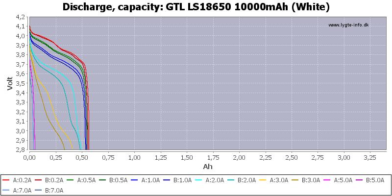 GTL%20LS18650%2010000mAh%20(White)-Capacity