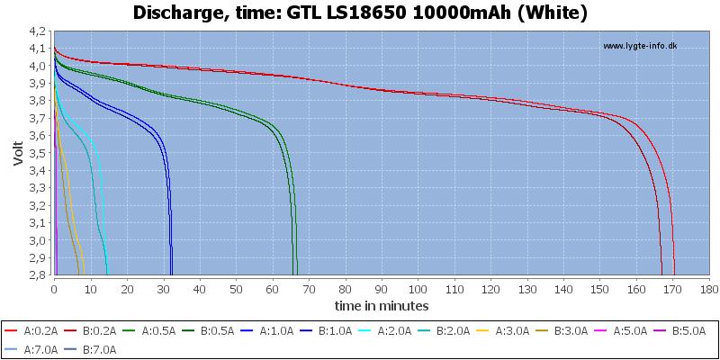 GTL%20LS18650%2010000mAh%20(White)-CapacityTime