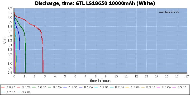 GTL%20LS18650%2010000mAh%20(White)-CapacityTimeHours