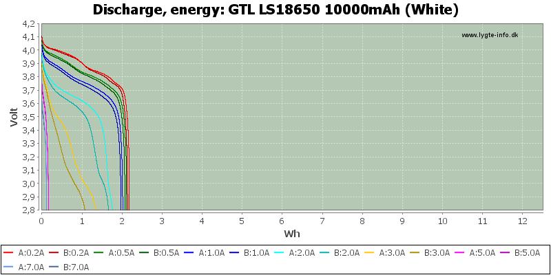 GTL%20LS18650%2010000mAh%20(White)-Energy