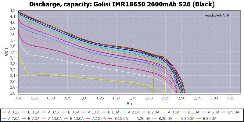 Golisi%20IMR18650%202600mAh%20S26%20(Black)-Capacity