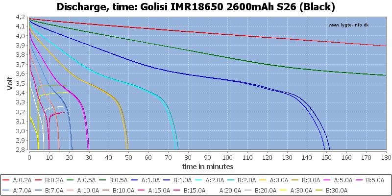 Golisi%20IMR18650%202600mAh%20S26%20(Black)-CapacityTime