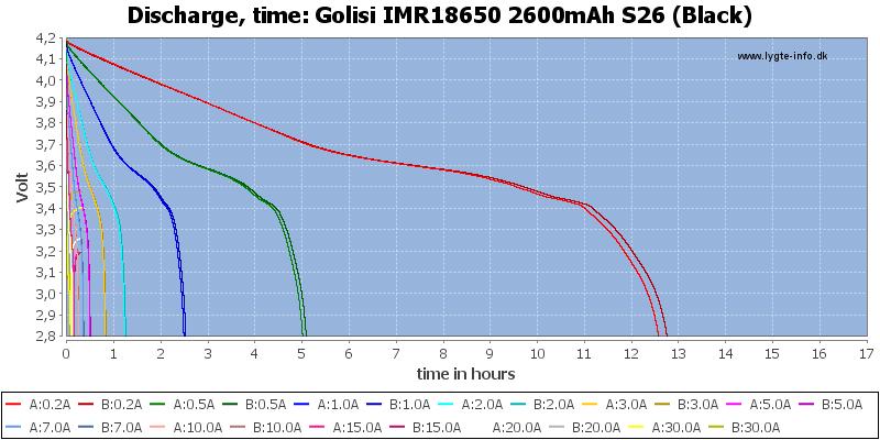 Golisi%20IMR18650%202600mAh%20S26%20(Black)-CapacityTimeHours