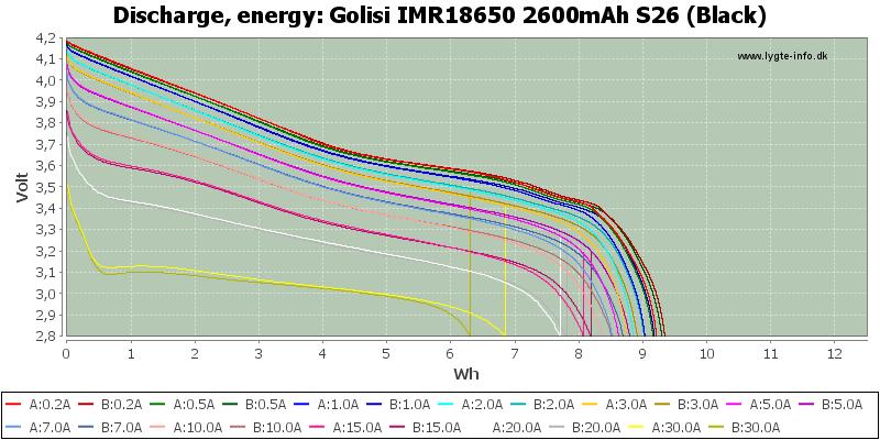 Golisi%20IMR18650%202600mAh%20S26%20(Black)-Energy