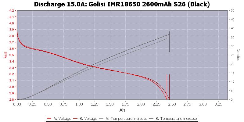 Golisi%20IMR18650%202600mAh%20S26%20(Black)-Temp-15.0