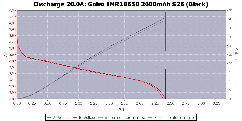 Golisi%20IMR18650%202600mAh%20S26%20(Black)-Temp-20.0