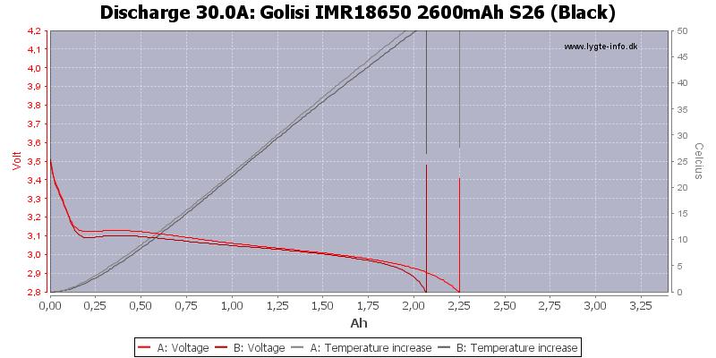 Golisi%20IMR18650%202600mAh%20S26%20(Black)-Temp-30.0