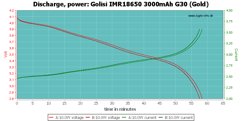 Golisi%20IMR18650%203000mAh%20G30%20(Gold)-PowerLoadTime