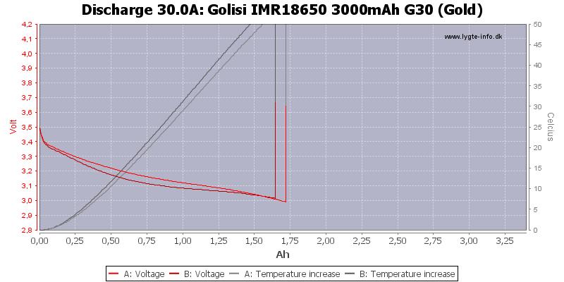 Golisi%20IMR18650%203000mAh%20G30%20(Gold)-Temp-30.0