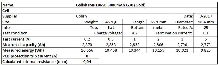 Golisi%20IMR18650%203000mAh%20G30%20(Gold)-info