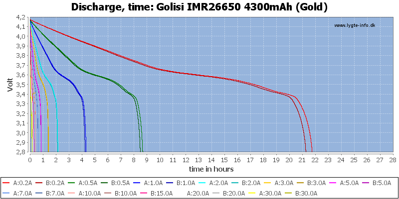 Golisi%20IMR26650%204300mAh%20(Gold)-CapacityTimeHours