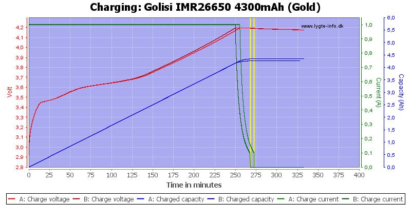 Golisi%20IMR26650%204300mAh%20(Gold)-Charge