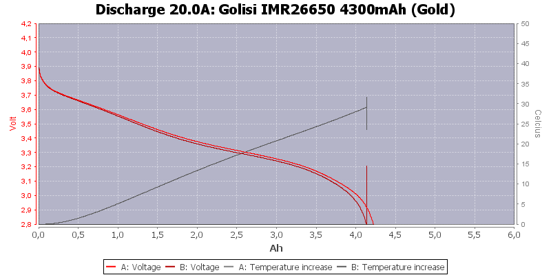 Golisi%20IMR26650%204300mAh%20(Gold)-Temp-20.0