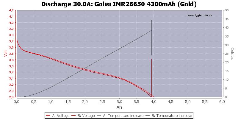 Golisi%20IMR26650%204300mAh%20(Gold)-Temp-30.0