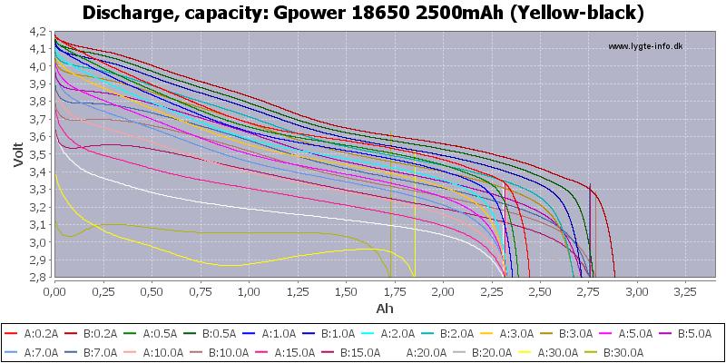 Gpower%2018650%202500mAh%20(Yellow-black)-Capacity