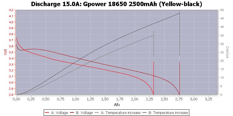Gpower%2018650%202500mAh%20(Yellow-black)-Temp-15.0
