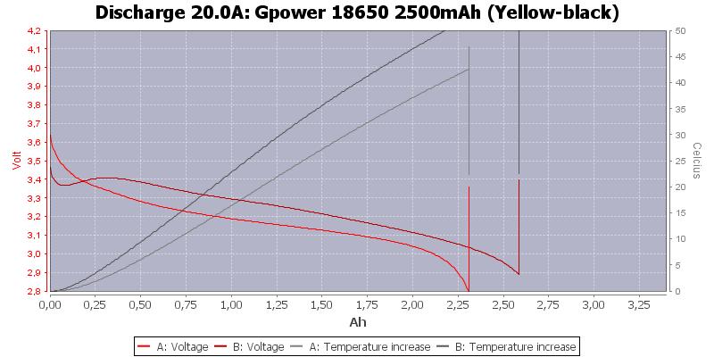 Gpower%2018650%202500mAh%20(Yellow-black)-Temp-20.0