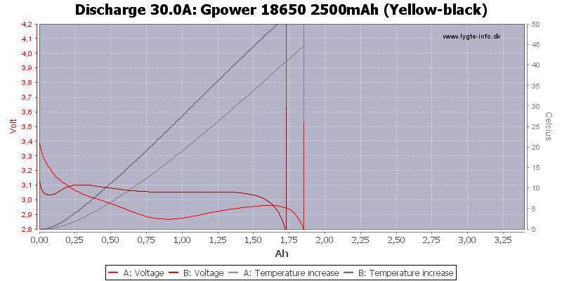 Gpower%2018650%202500mAh%20(Yellow-black)-Temp-30.0